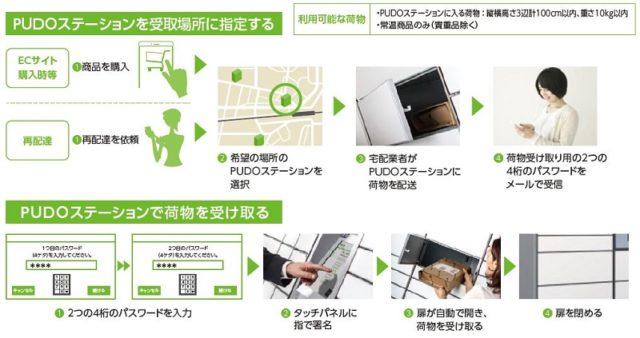PUDO(プドー)利用方法