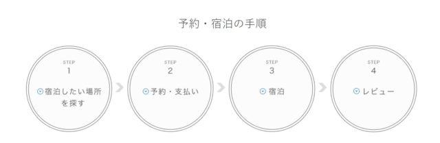Airbnb_ゲスト手順