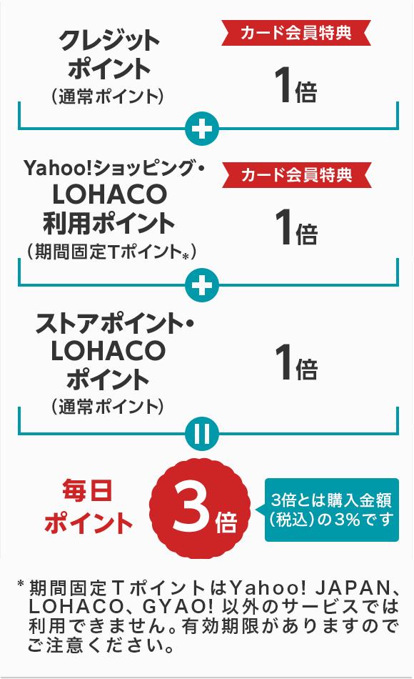 Yahoo! JAPANカードポイント3倍